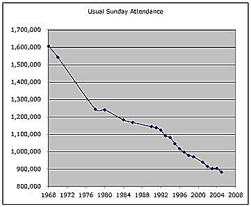 CofE Sunday attendance 68-05